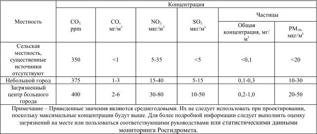 Рекомендации по степени очистки воздуха