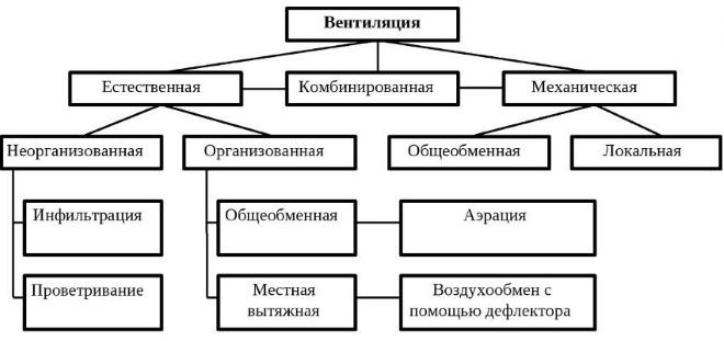 Разные типы вентиляционных систем